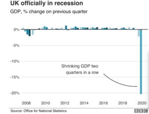 UK HITS RECESSION, chart