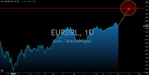 EURBRL