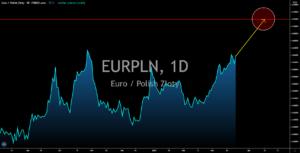 EURPLN